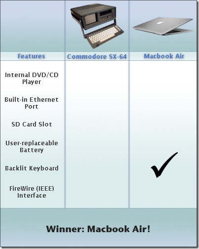 macbookcommodorecompare