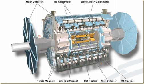 ATLAS LHC