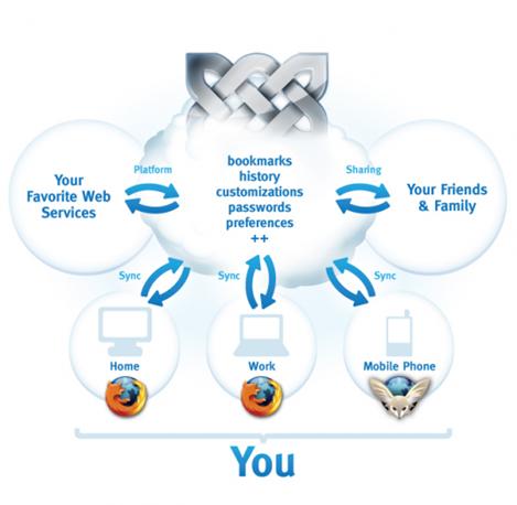 Mozilla Weave  diagrama