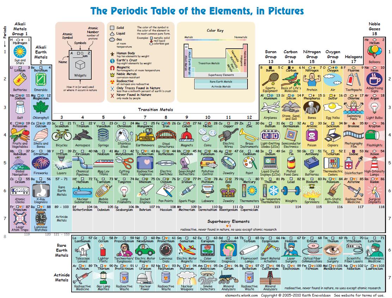 Periodine elementu lentele pdf