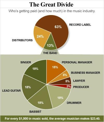 record_label_profits