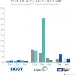 Ką rodo 40 tūkstančių kietųjų diskų patikimumo analizė