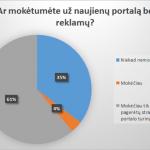 Kiek mokėtumėte už naujienų portalą be reklamų? [apklausos rezultatai]