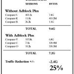 Kaip Adblock Plus taupo interneto srautą