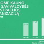 2015-07-23-23_10_04-Kauno-miesto-savivaldybs-100-dien-ataskaita.png