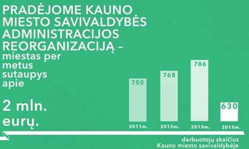 2015-07-23 23_10_04-Kauno miesto savivaldybės 100 dienų ataskaita