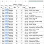 20 tūkstančių filmų sąrašas su IMDB ir Rotten Tomatoes vertinimais