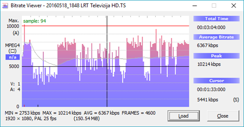 2016-05-18 19_46_20-Bitrate Viewer - 20160518_1848 LRT Televizija HD.TS