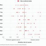 Ką reikėtų žinoti prieš vertinant pranešimus apie mokslininkų atliktų tyrimų rezultatus