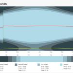 Saulės patekėjimo/leidimosi laiko vizualizacija